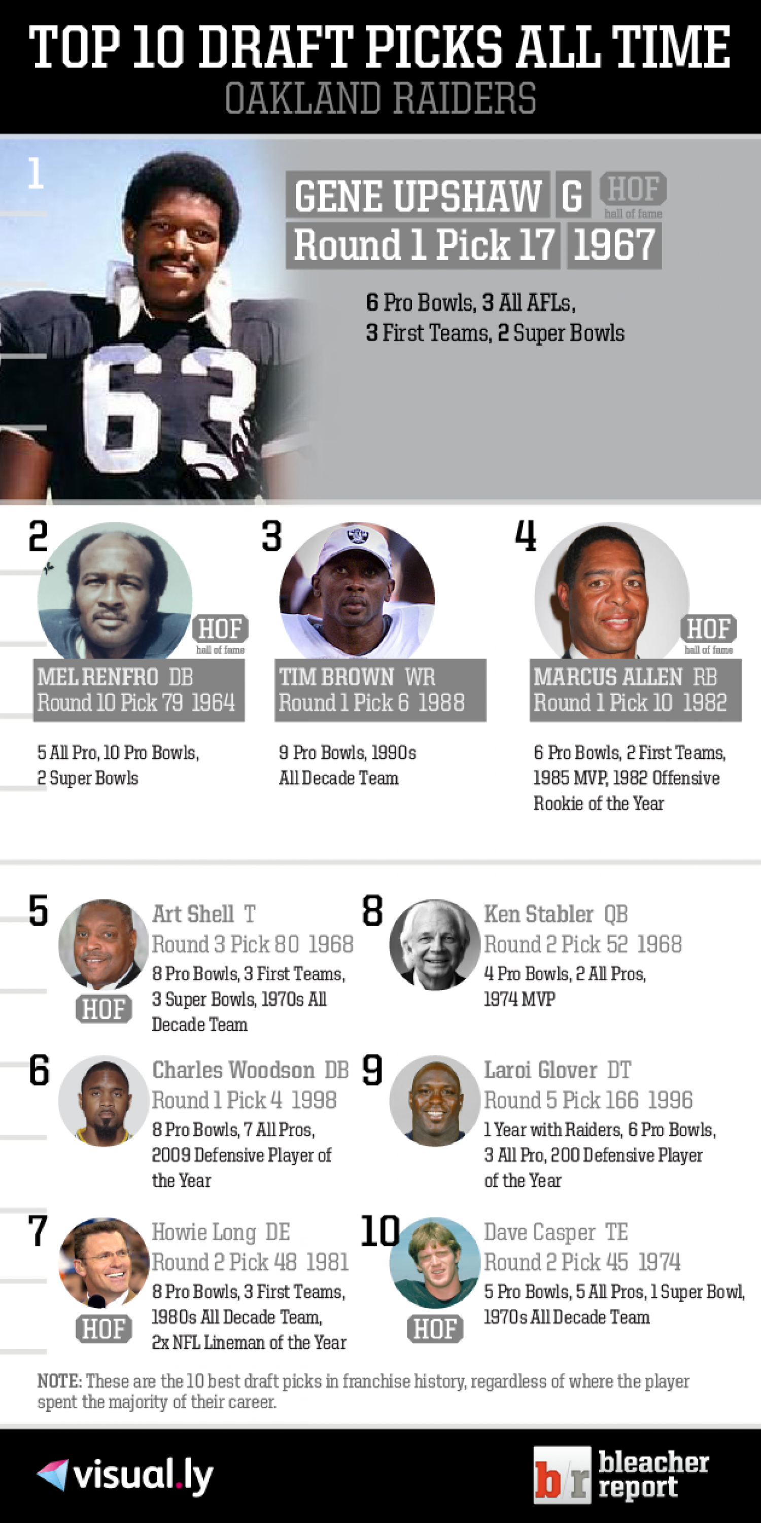 Top 10 Draft Picks of All Time: Oakland Raiders Infographic