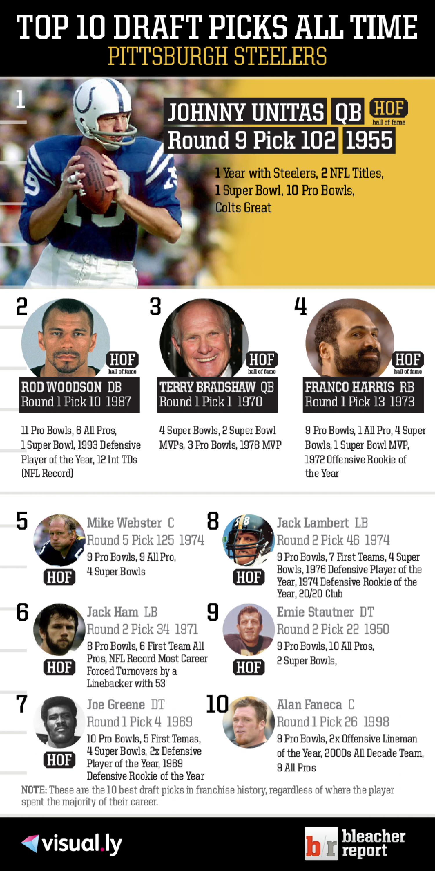 Top 10 Draft Picks of All Time: Pittsburgh Steelers Infographic