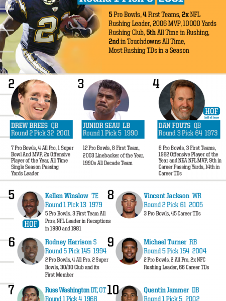 Top 10 Draft Picks of All Time: San Diego Chargers Infographic