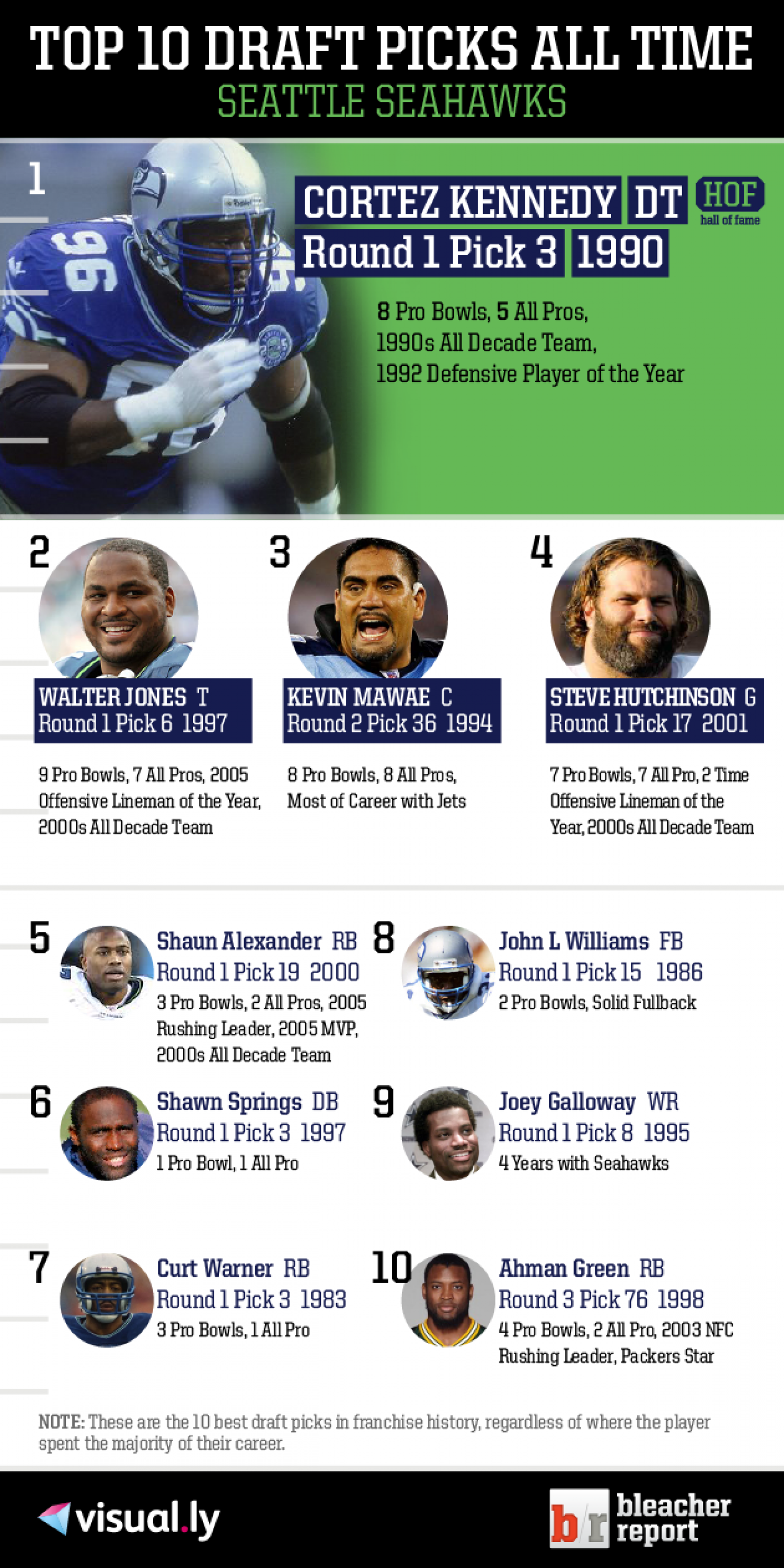 Top 10 Draft Picks of All Time: Seattle Seahawks Infographic