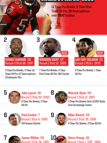 Top 10 Draft Picks of All Time: Tampa Bay Buccaneers Infographic