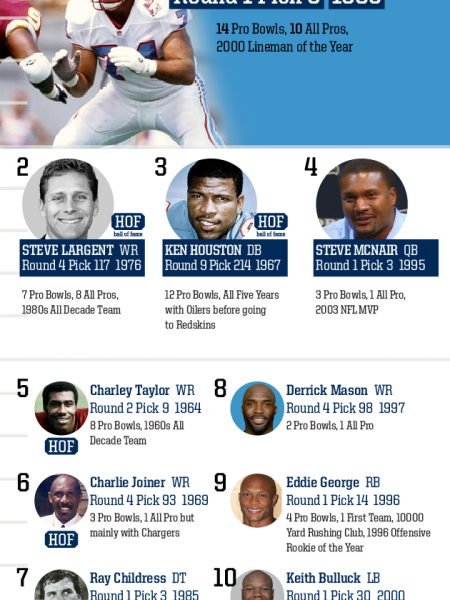 Top 10 Draft Picks of All Time: Tennessee Titans Infographic