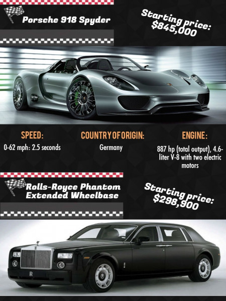 Top 10 Expensive Cars In The World Infographic