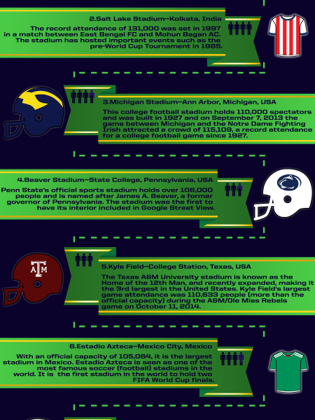 Top 10 Largest Stadiums Infographic