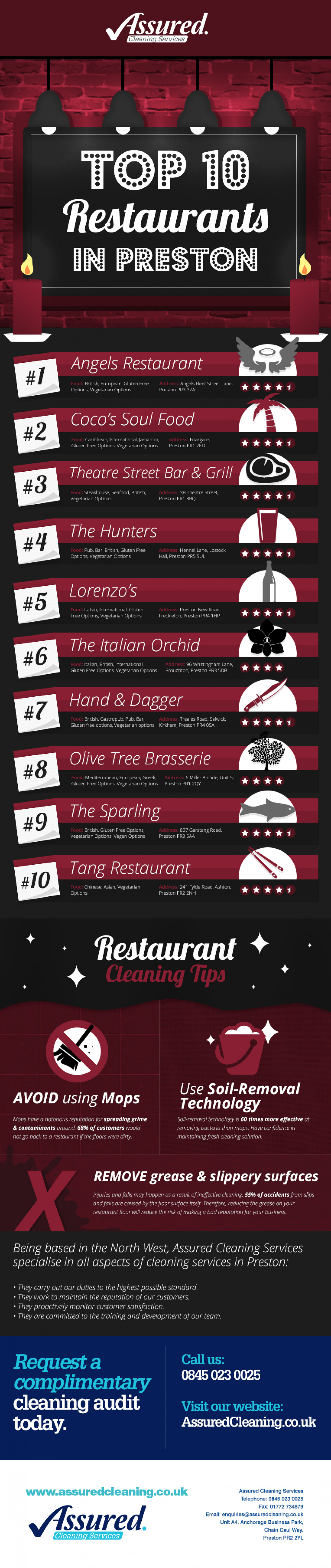 Top 10 Restaurants In Preston Infographic