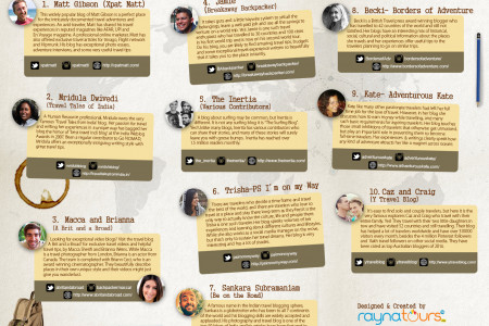 Top 10 travel Bloggers who inspire you to travel Infographic