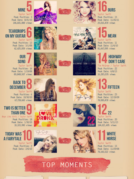 Top 20 Songs of Taylor Swift Infographic