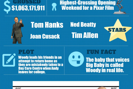 Top 3 Animated Movies of All Time Infographic
