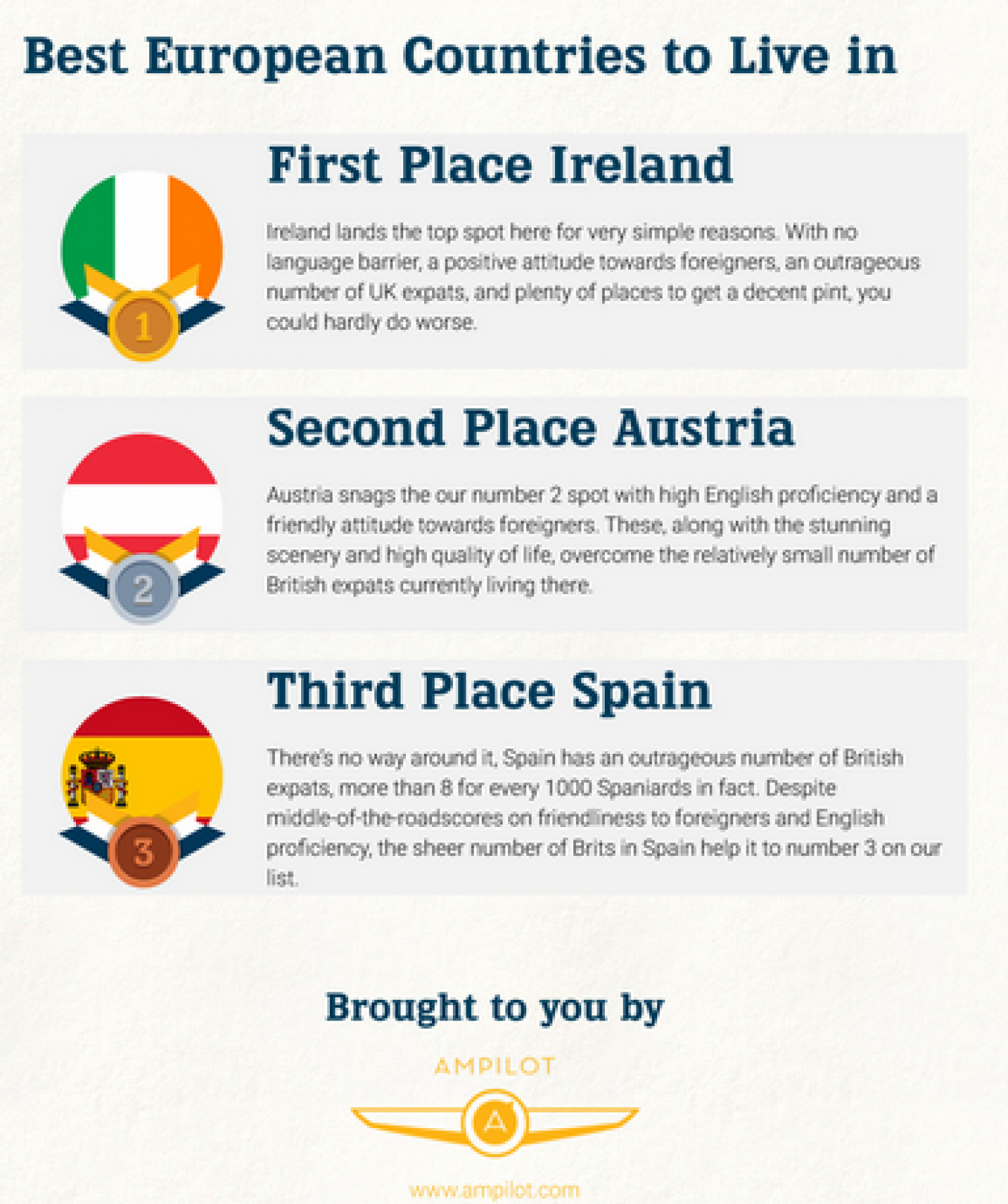 Top 3 Countries For British Expats in Europe Infographic