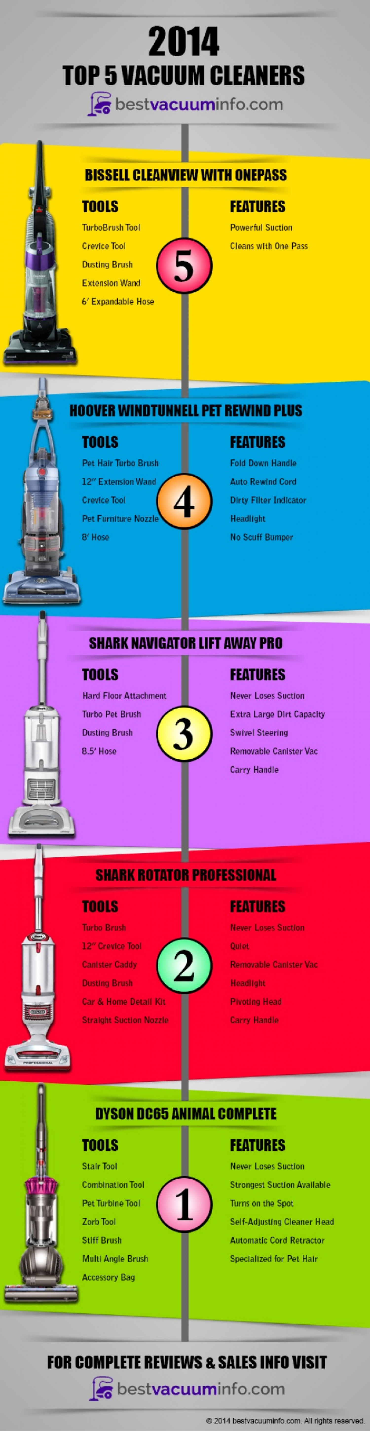 top 5 best vacuum cleaners of 2014 infographic infographic - Top 5 Vacuum Cleaners