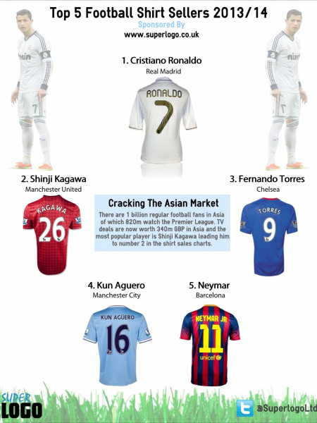 Top 5 Football Shirt Sellers 2013/14 Infographic