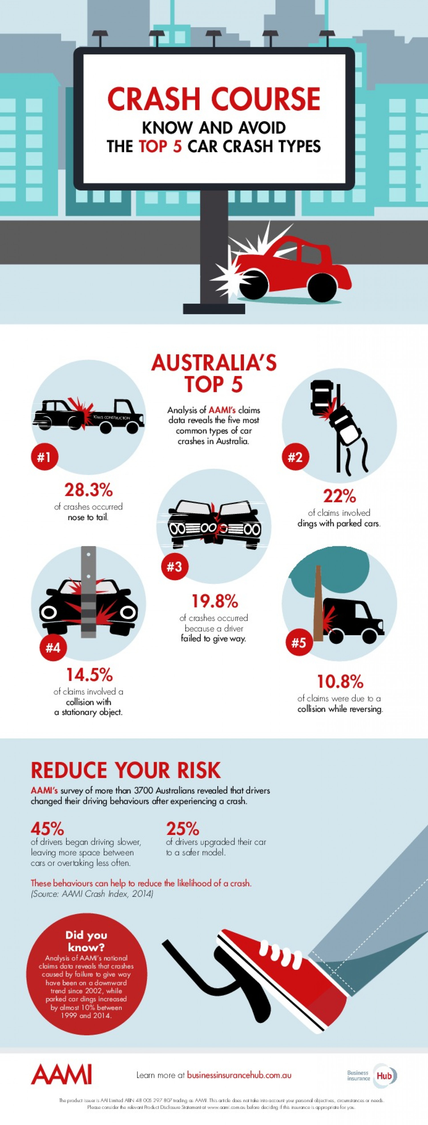 Top 5 types of car accidents in Australia Infographic