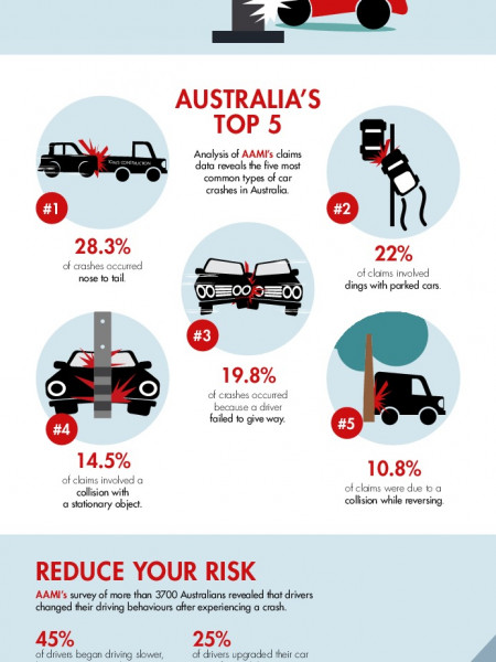 Top 5 Types Of Car Accidents In Australia Visual Ly