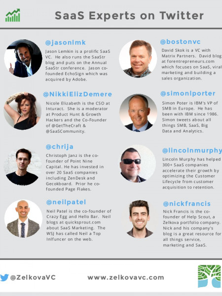 Top SaaS Twitter Users Infographic