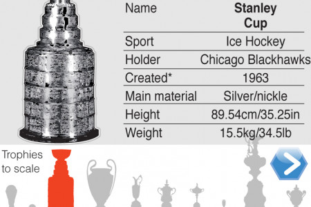 Top Sporting Trophiies Interactive guide Infographic