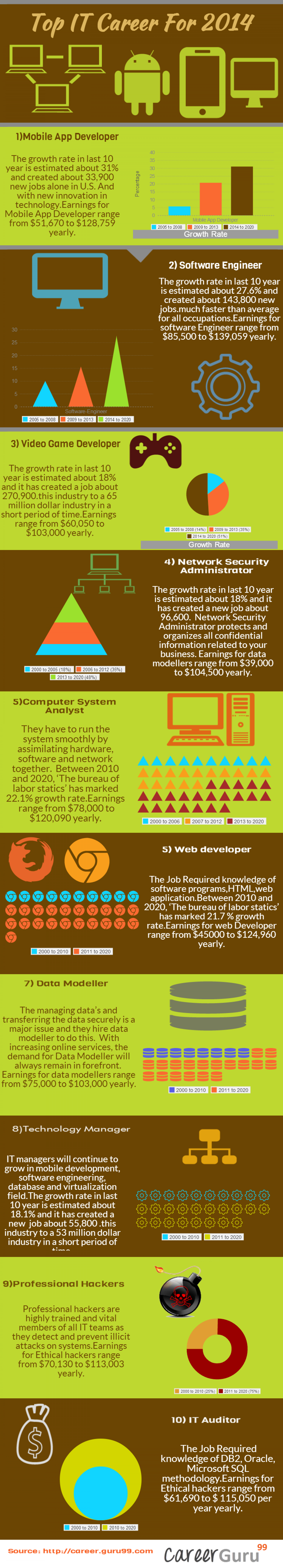 Top IT careers for 2014 Infographic