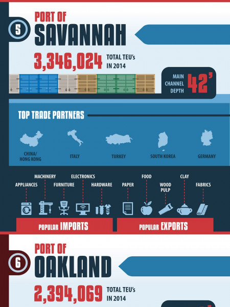 Top five container ship ports in the U.S. Infographic