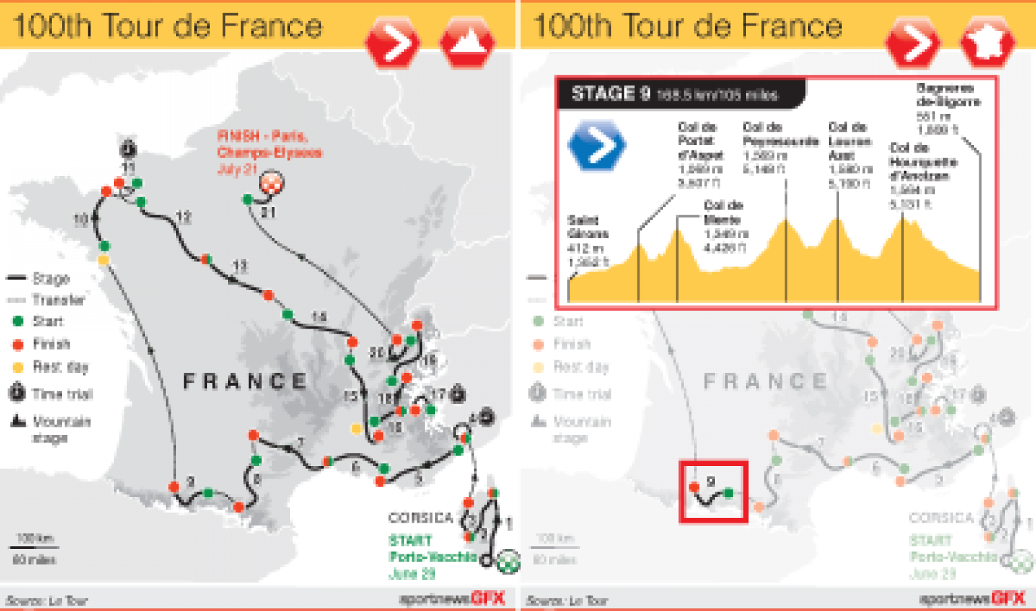 Tour de France Interactive Guide Infographic