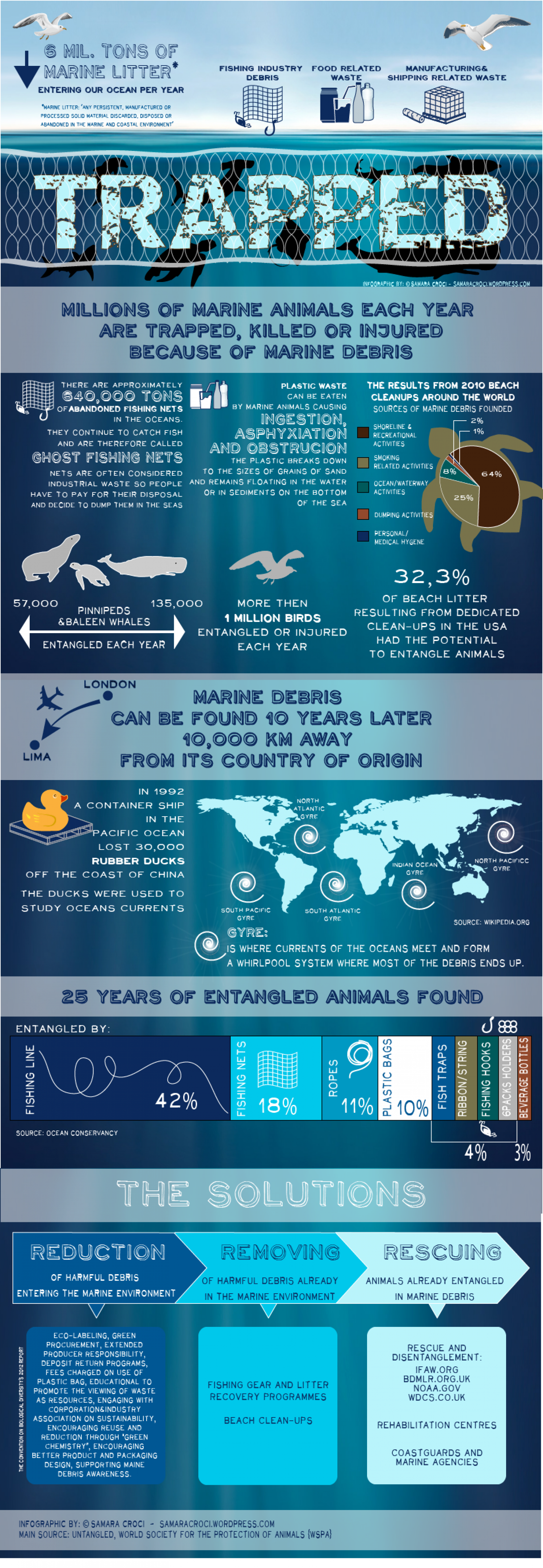 Trapped Infographic