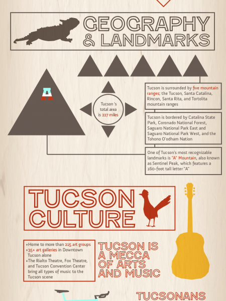 Tucson AZ: Welcome to the Old Pueblo Infographic