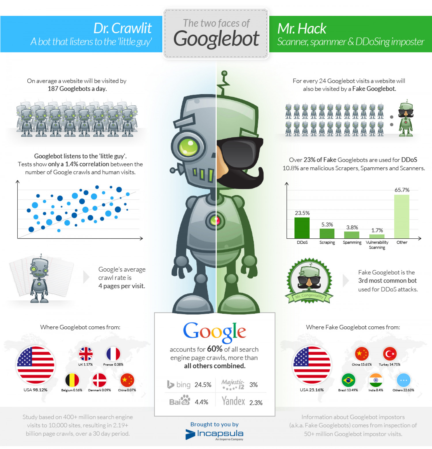 Two Faces of Googlebot Infographic