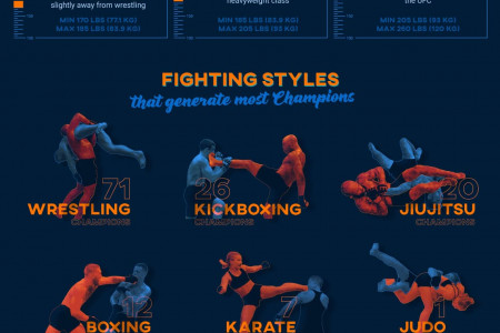UFC Weight Classes Infographic