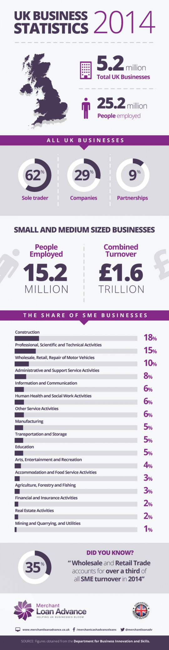 UK Business Statistics