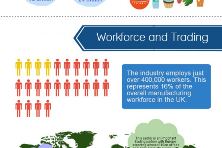 UK Food & Drink Industry Growth Infographic