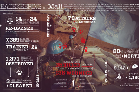 UN Peacekeeping in Mali Infographic