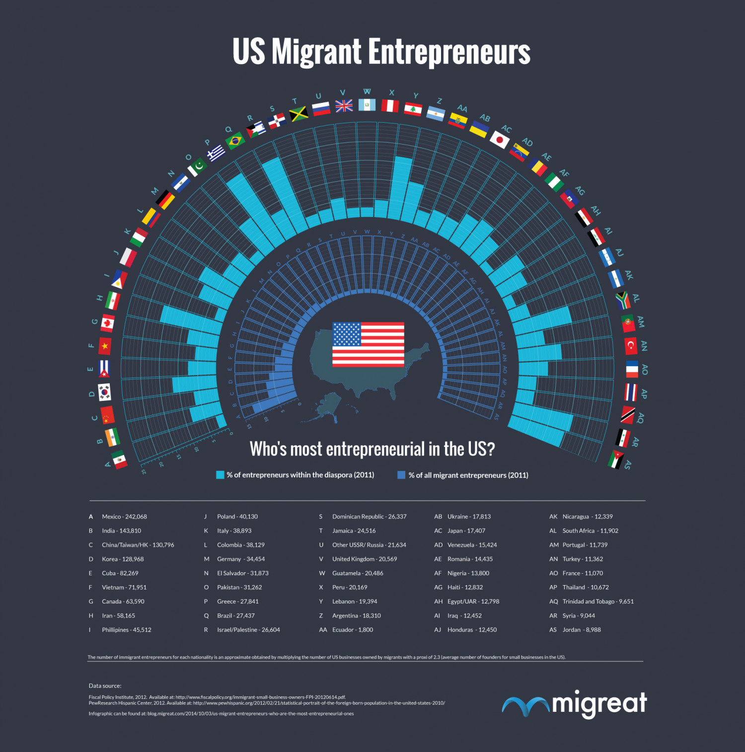 US MIGRANT ENTREPRENEURS: WHO'S WHO? Infographic