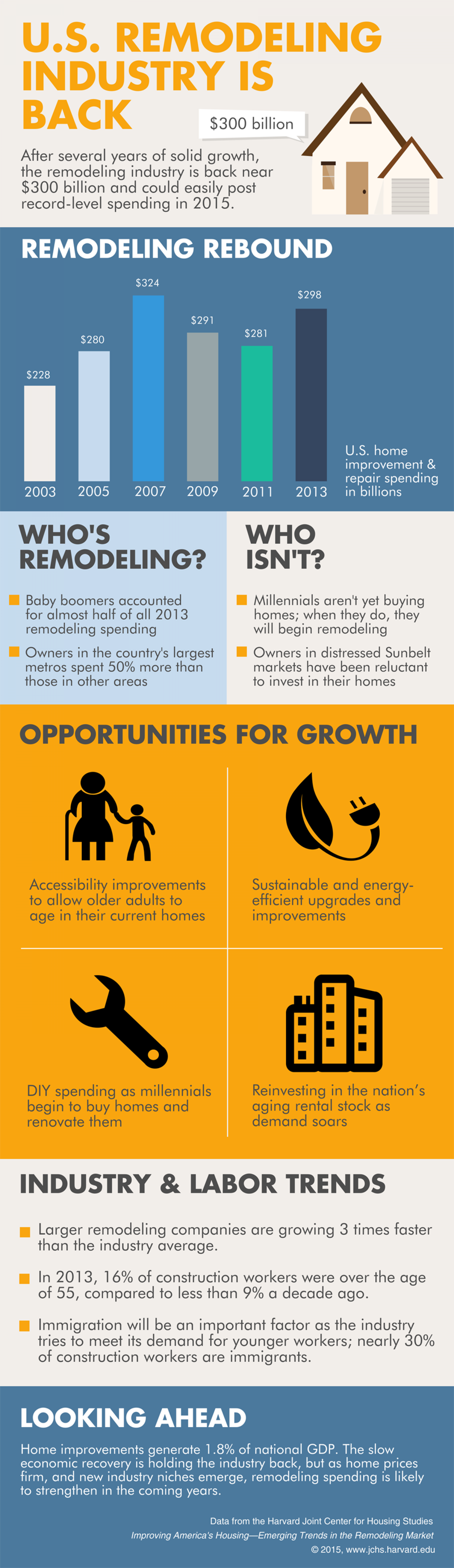 U.S. Remodeling Industry is Back Infographic