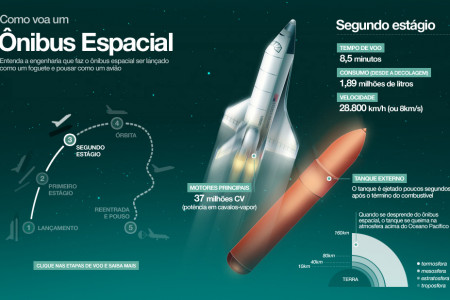 Understading a Space Shuttle Infographic