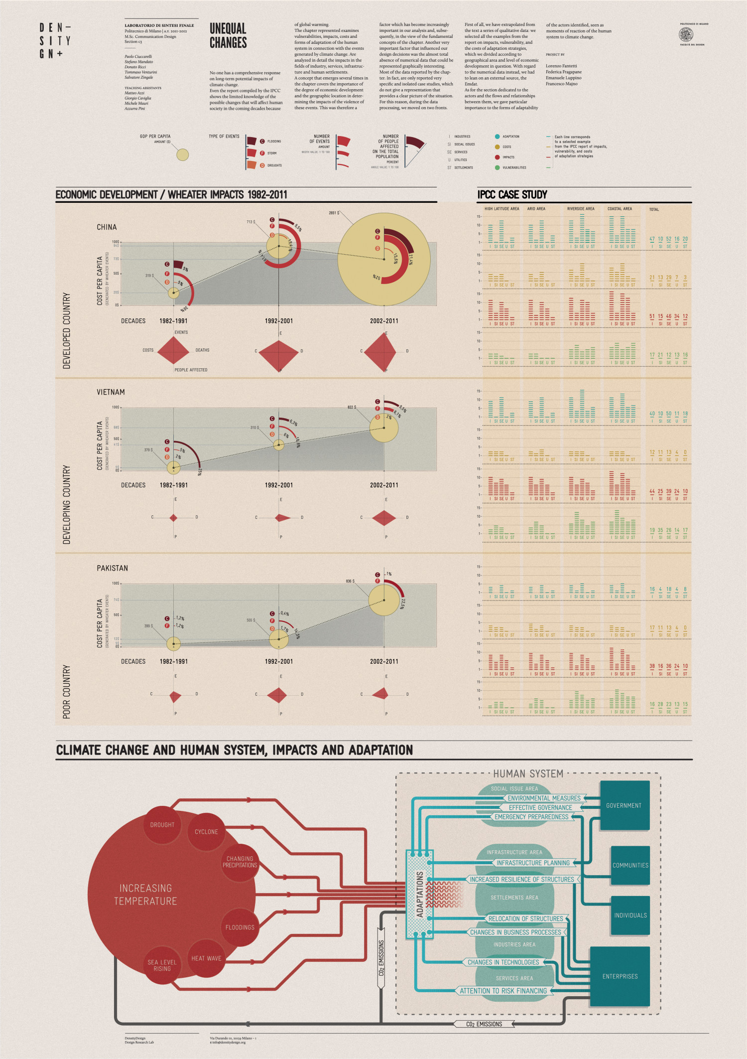 Unequal Changes Infographic