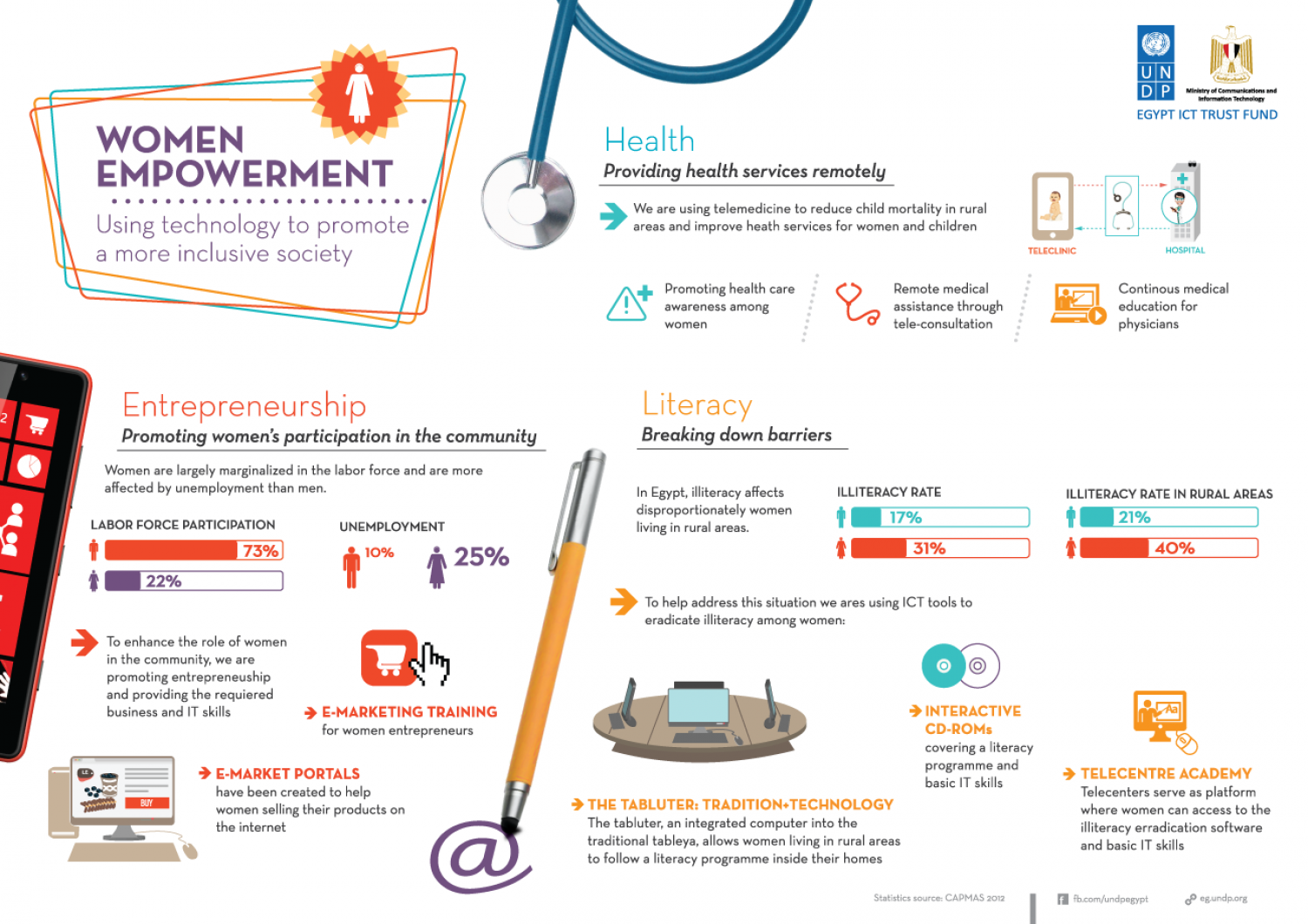 Using New Technologies to empower women in Egypt Infographic