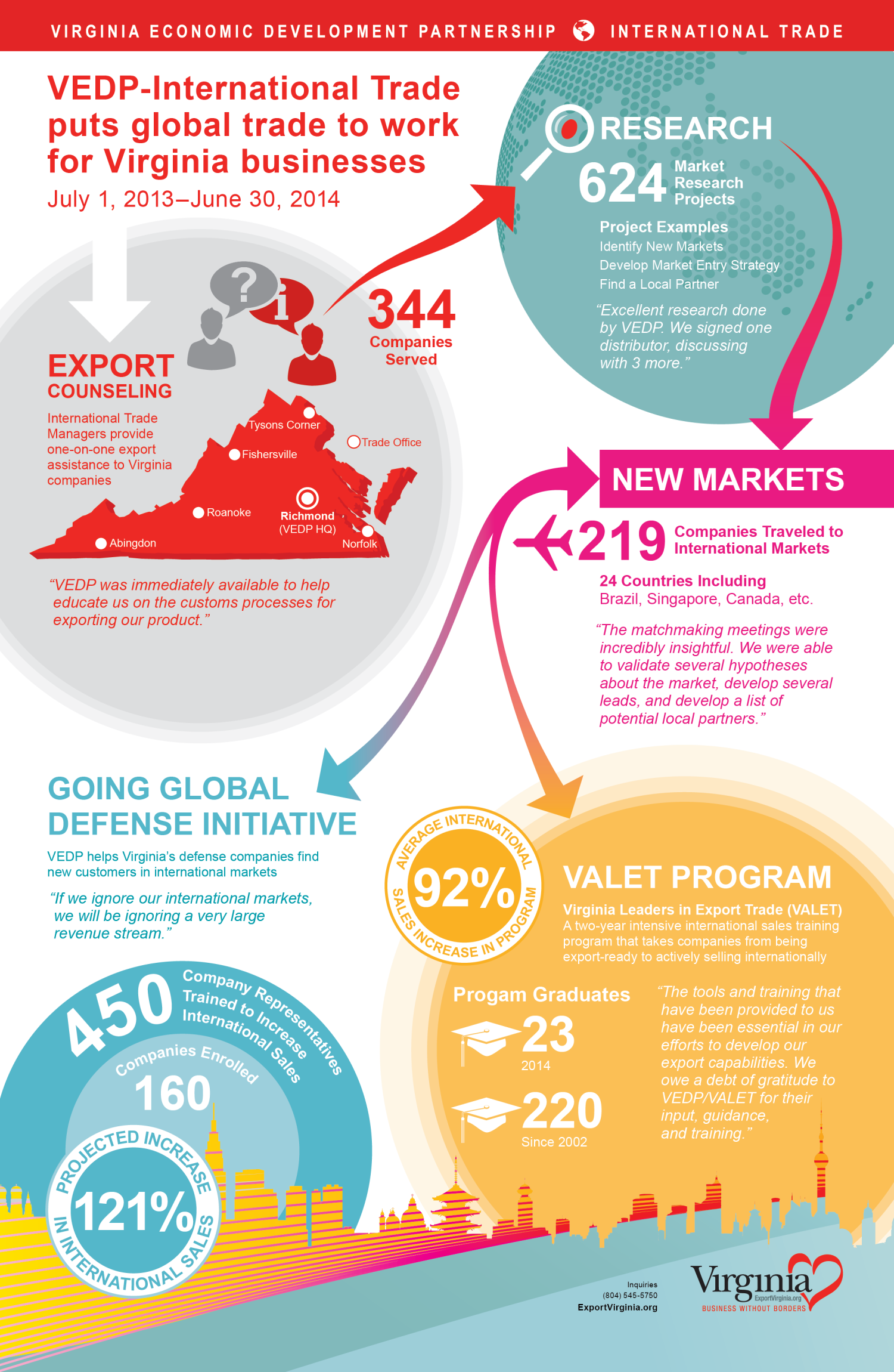 VEDP 2014 Fiscal Year Summary Infographic