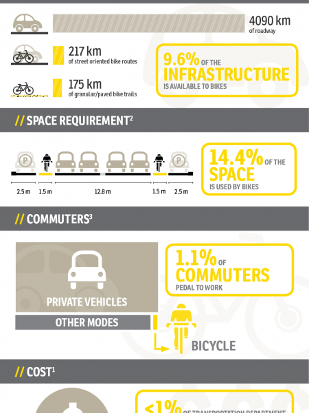 Vehicle vs Bicycles in Edmonton Infographic