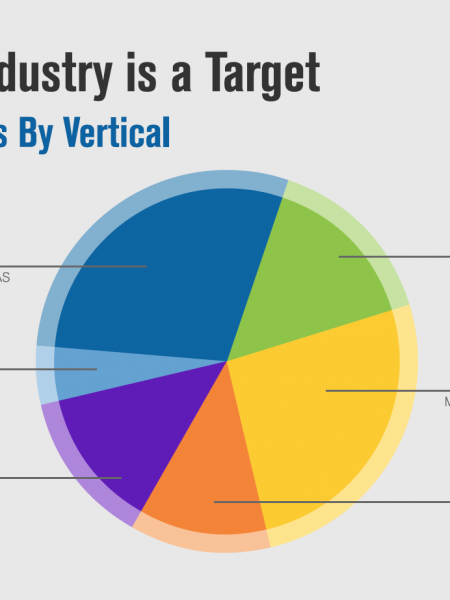 Verisign Q3 2015 DDoS Trends Report Infographic