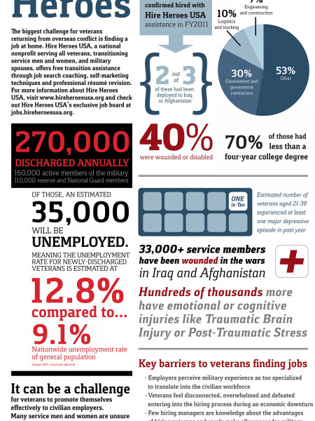 Veteran Employment Infographic