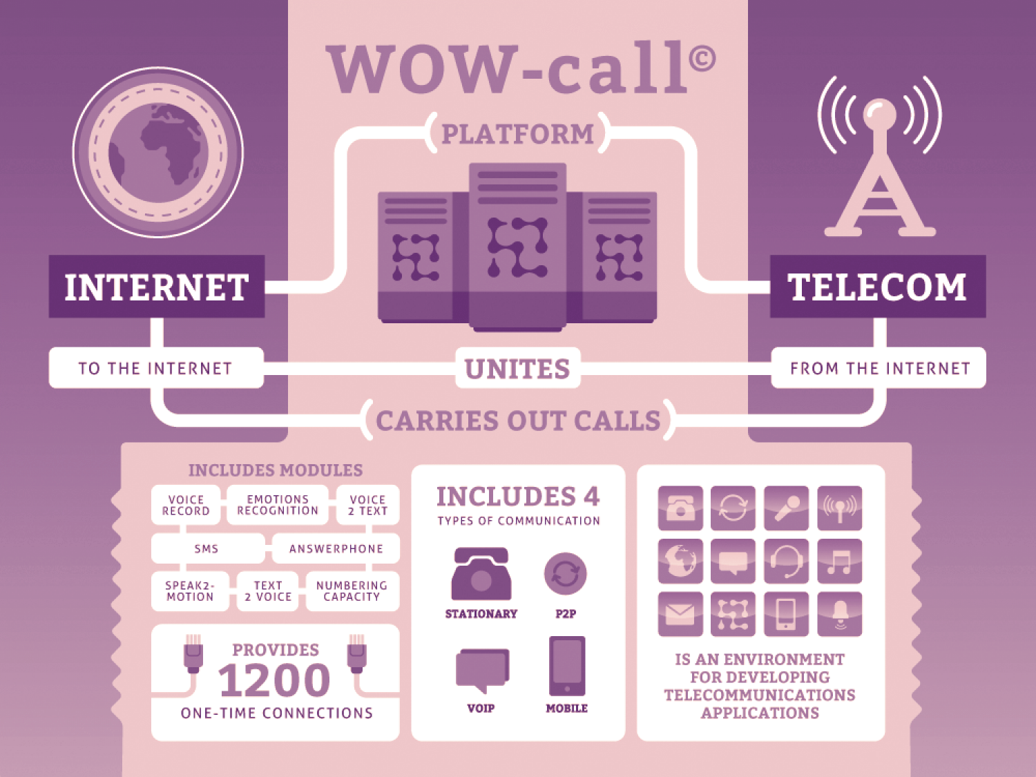WOW-call © infographic Infographic