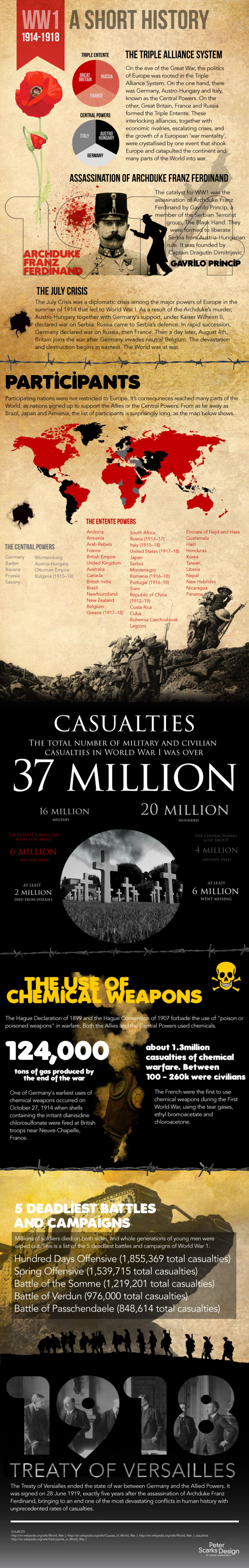 The Best Resources For Learning About World War I | Larry