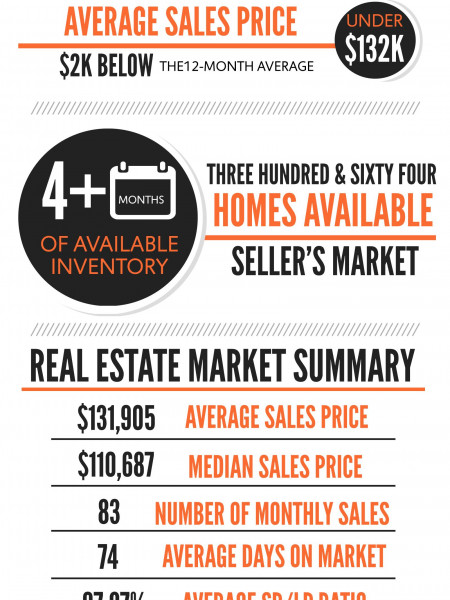 Warner Robins GA Real Estate Market in September 2015 Infographic