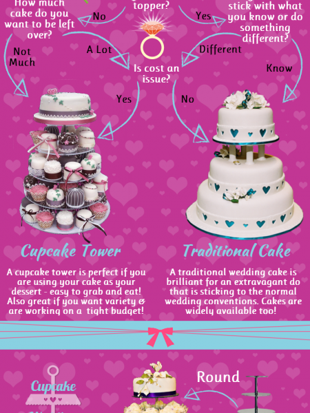 Wedding Cupcakes or Cake Quiz Infographic