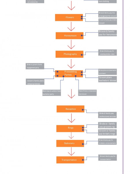 Wedding Project Management Infographic