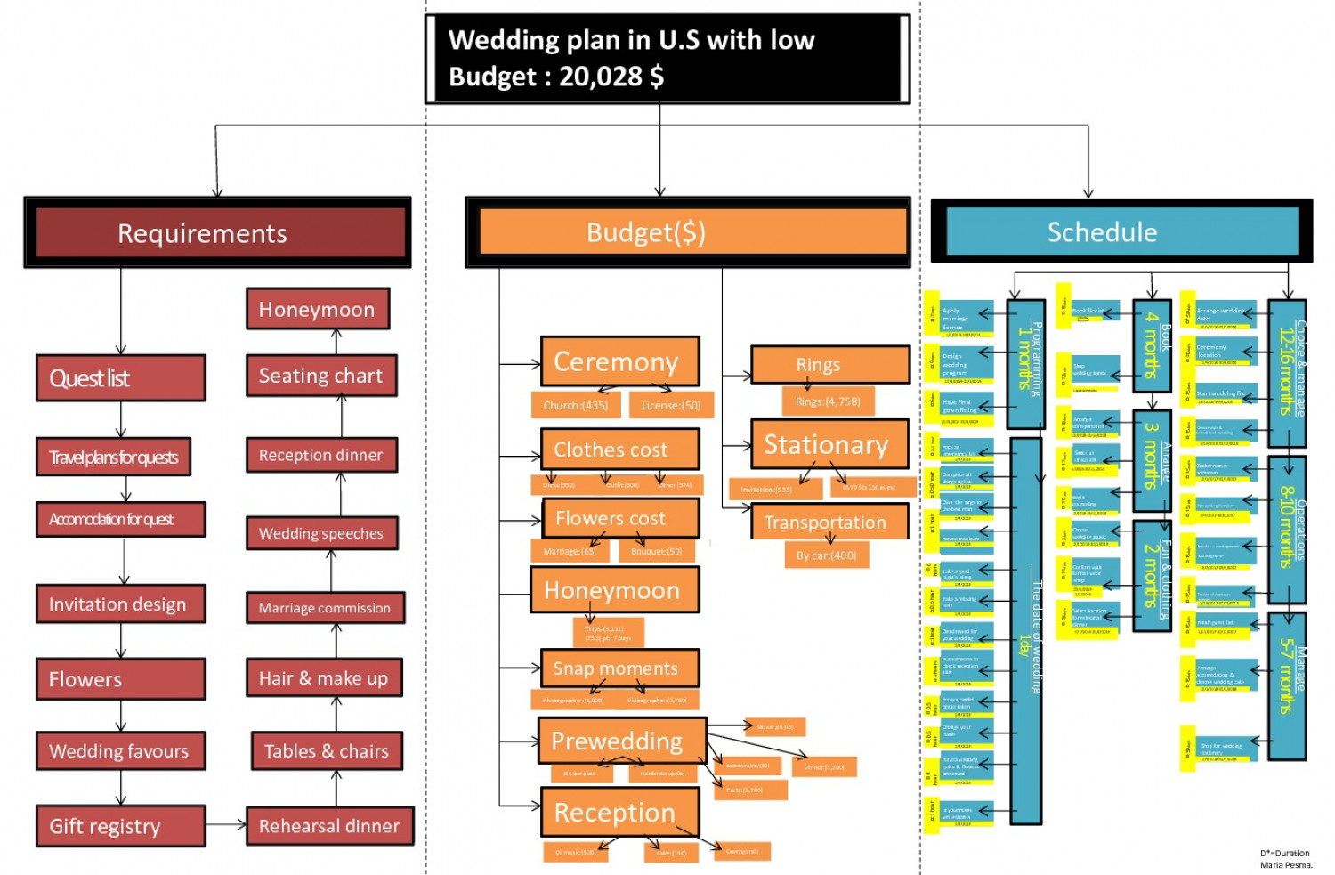 Wedding plan in U.S with low Budget : 20,028 $ Infographic