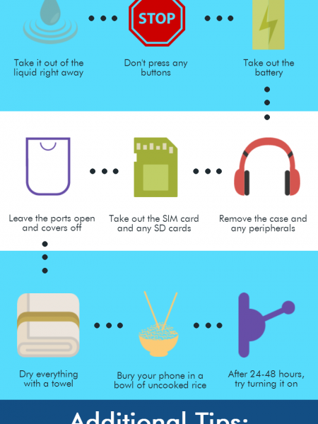 Wet Cell Phone? Here's How to Save It Infographic