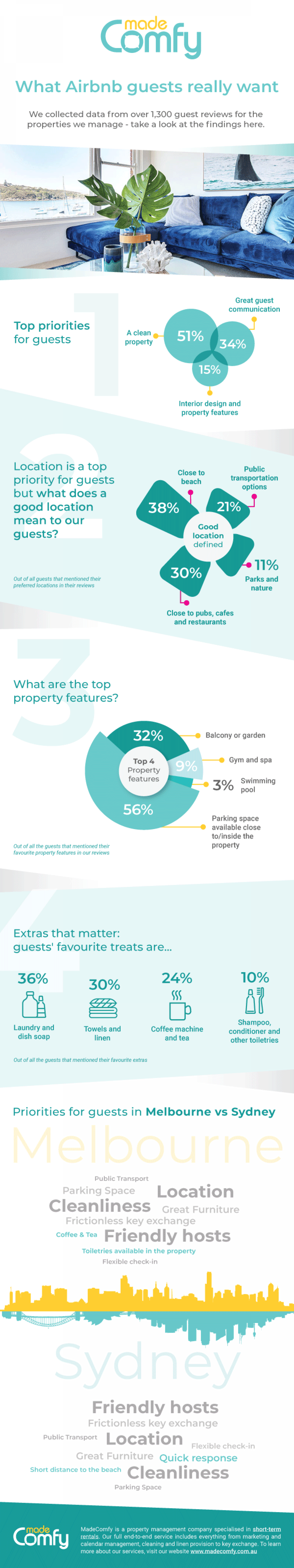 What Airbnb guests really want Infographic