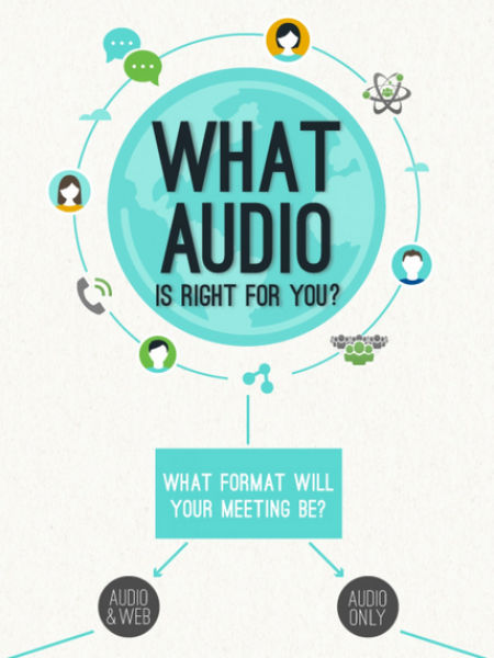 What Audio Is Right For You? Infographic