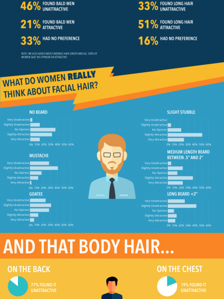 What Do Women Think About Men's Body Hair Infographic