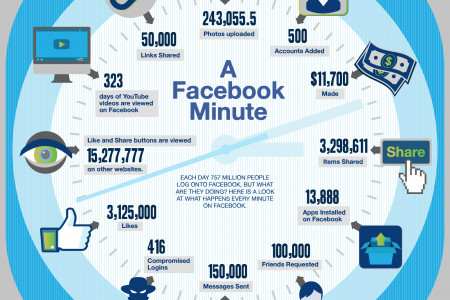 What Happens In A Facebook Minute Infographic