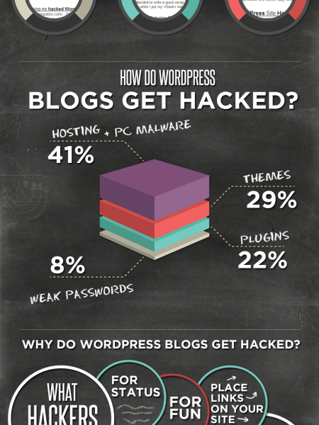 What If Your WordPress Gets Hacked Infographic